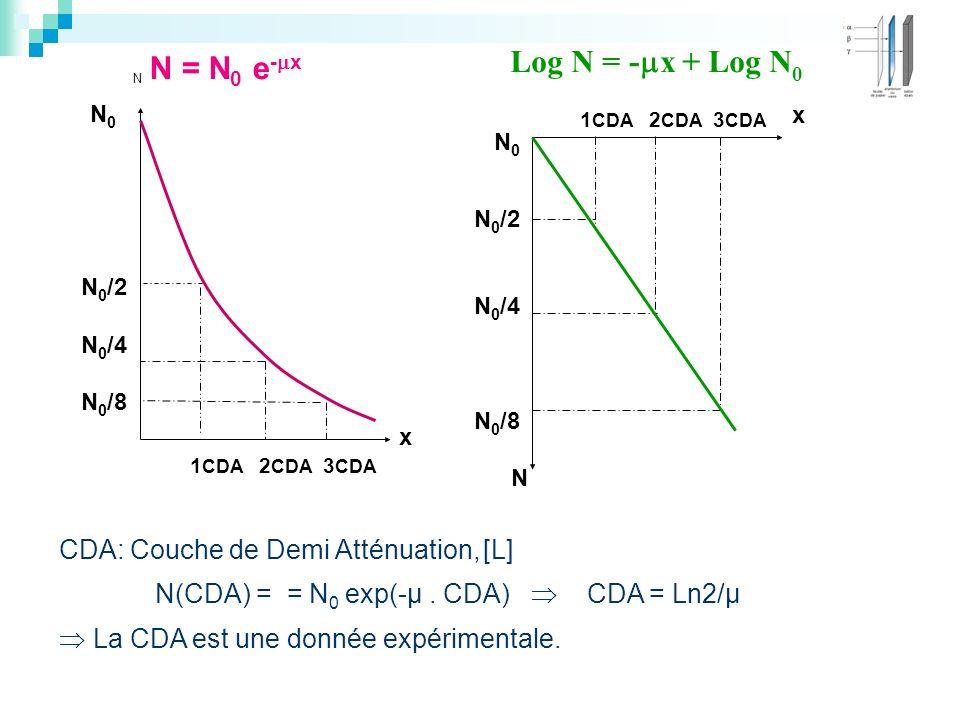 Log N = -x + Log N0 N = N0 e-x CDA: Couche de Demi Atténuation, [L]